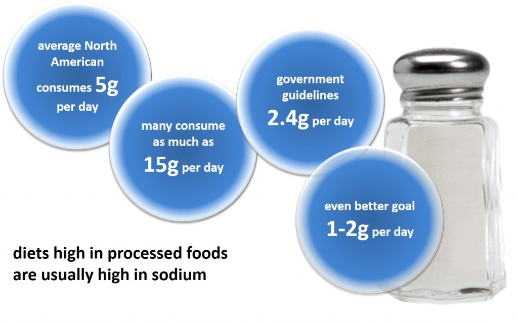 sodium dietary